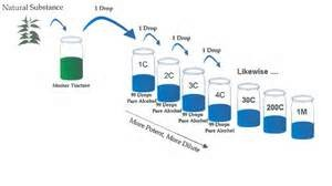 dilution_process3